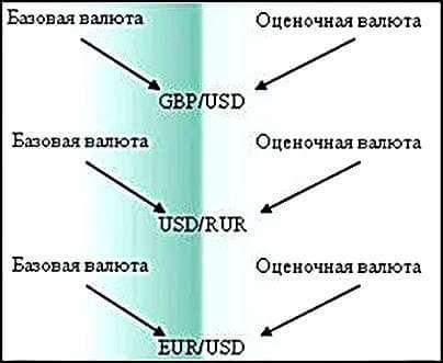 Виды валютных пар