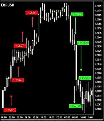 Рост и падение евро