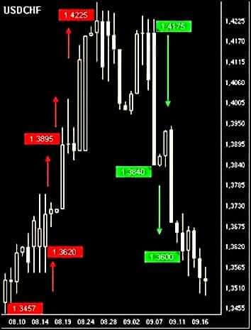 Рост и падение доллара