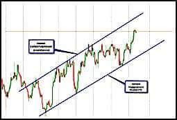 Советы по торговле на рынке Форекс