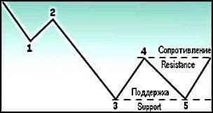 Двойная вершина