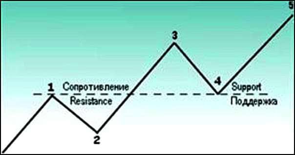 Смена уровня сопротивления на поддержку