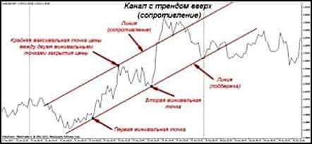Линия тренда на графике